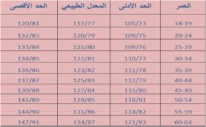 جدول ضغط الدم الطبيعي حسب العمر نجوم سورية